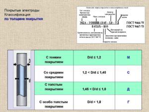 Состав обмазки электродов для ручной дуговой сварки