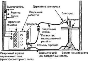 Как заземляется сварочное оборудование