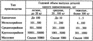 Мелкосерийное производство сколько штук