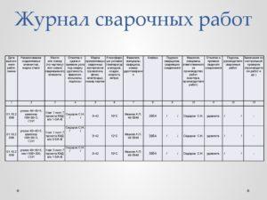 Пример заполнения журнала сварочных работ в строительстве