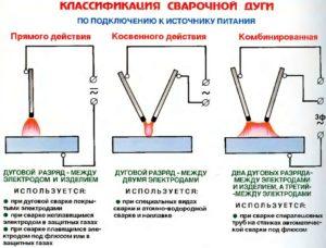 Теория сварки инвертором